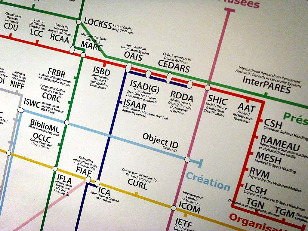 Metadatos: el mapa de James Turner