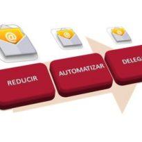 Estrategia RAD (Reducir, Automatizar, Delegar) para combatir el email overload