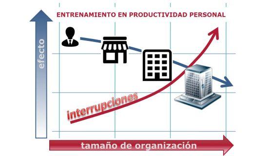 Productividad personal en entornos adversos. Efecto del tamaño de las organizaciones