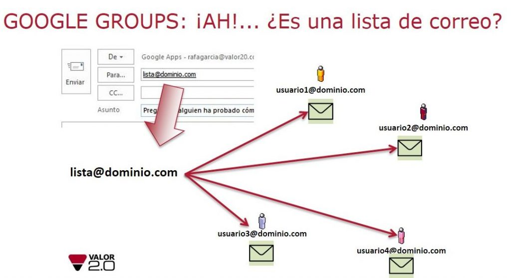 Google Groups lista correo